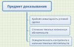 Кабальные условия договора ГК РФ