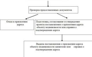 Как присвоить адрес земельному участку ИЖС
