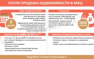 Регистрация договора купли продажи недвижимости в МФЦ