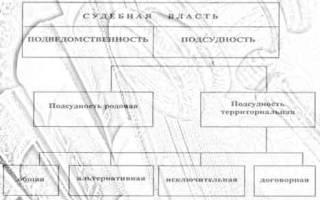 Подсудность по месту заключения договора гпк РФ