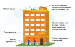 Что относится к капремонту многоквартирного дома
