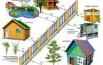 Нормы при строительстве индивидуального жилого дома СНИП