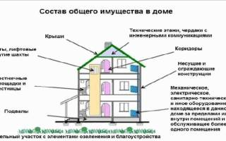 Что является собственностью жильцов многоквартирного дома?