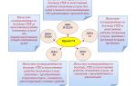 Проводки по договору ГПХ с физическим лицом