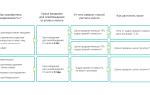 Налоговый Кодекс НДФЛ с продажи имущества